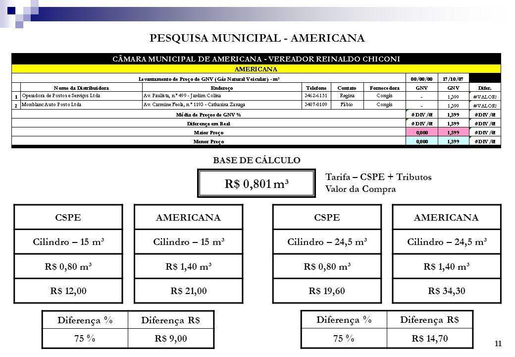 PESQUISA MUNICIPAL - AMERICANA BASE DE CÁLCULO R$ 0,801 m³ Tarifa – CSPE + Tributos Valor da Compra CSPE Cilindro – 15 m³ R$ 0,80 m³ R$ 12,00 AMERICANA Cilindro – 15 m³ R$ 1,40 m³ R$ 21,00 CSPE Cilindro – 24,5 m³ R$ 0,80 m³ R$ 19,60 AMERICANA Cilindro – 24,5 m³ R$ 1,40 m³ R$ 34,30 Diferença %Diferença R$ 75 %R$ 9,00 Diferença %Diferença R$ 75 %R$ 14,70 11