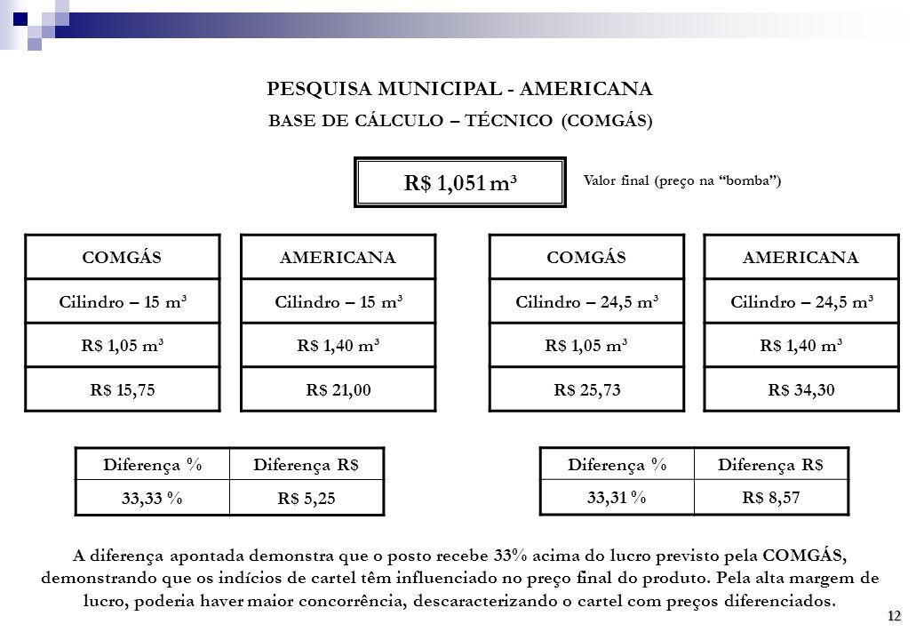 PESQUISA MUNICIPAL - AMERICANA BASE DE CÁLCULO – TÉCNICO (COMGÁS) R$ 1,051 m³ Valor final (preço na bomba) COMGÁS Cilindro – 15 m³ R$ 1,05 m³ R$ 15,75 AMERICANA Cilindro – 15 m³ R$ 1,40 m³ R$ 21,00 COMGÁS Cilindro – 24,5 m³ R$ 1,05 m³ R$ 25,73 AMERICANA Cilindro – 24,5 m³ R$ 1,40 m³ R$ 34,30 Diferença %Diferença R$ 33,33 %R$ 5,25 Diferença %Diferença R$ 33,31 %R$ 8,57 A diferença apontada demonstra que o posto recebe 33% acima do lucro previsto pela COMGÁS, demonstrando que os indícios de cartel têm influenciado no preço final do produto.