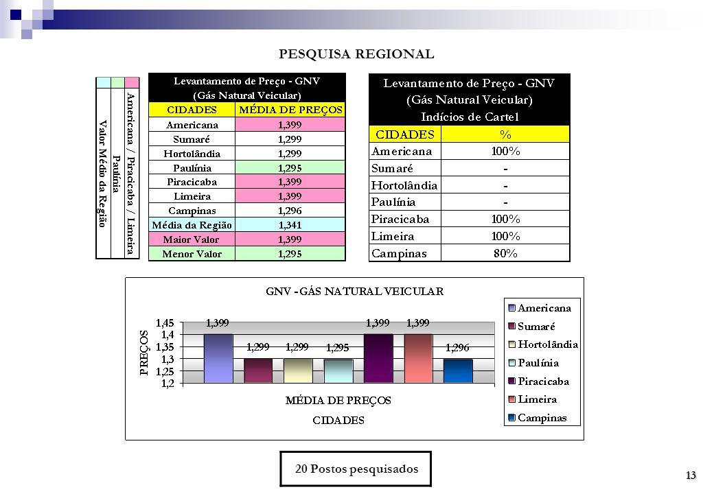 PESQUISA REGIONAL 20 Postos pesquisados13