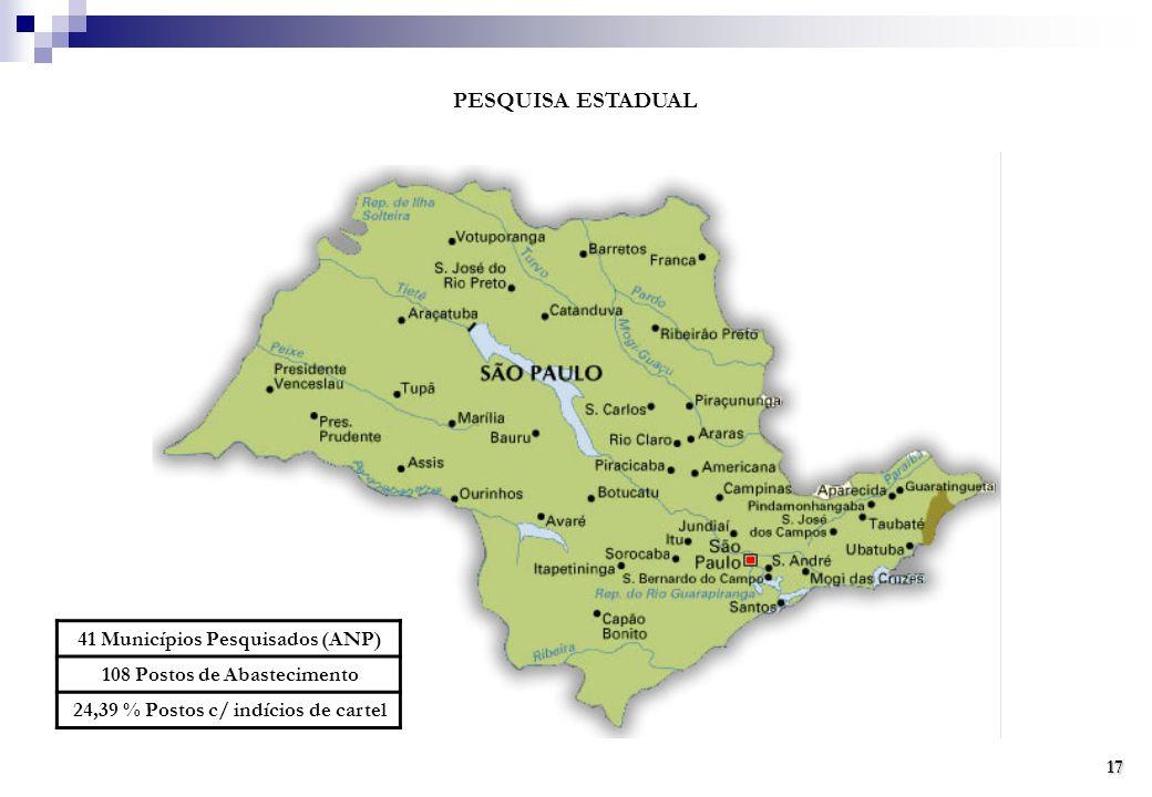 PESQUISA ESTADUAL 41 Municípios Pesquisados (ANP) 108 Postos de Abastecimento 24,39 % Postos c/ indícios de cartel 17