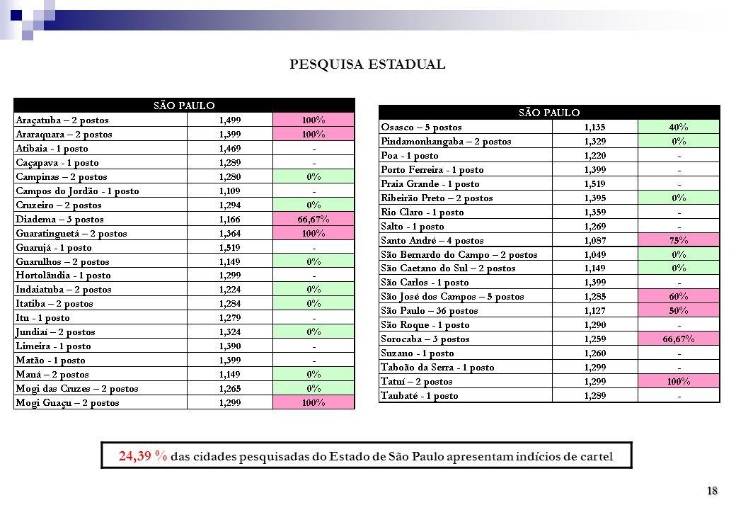 PESQUISA ESTADUAL 24,39 % das cidades pesquisadas do Estado de São Paulo apresentam indícios de cartel 18