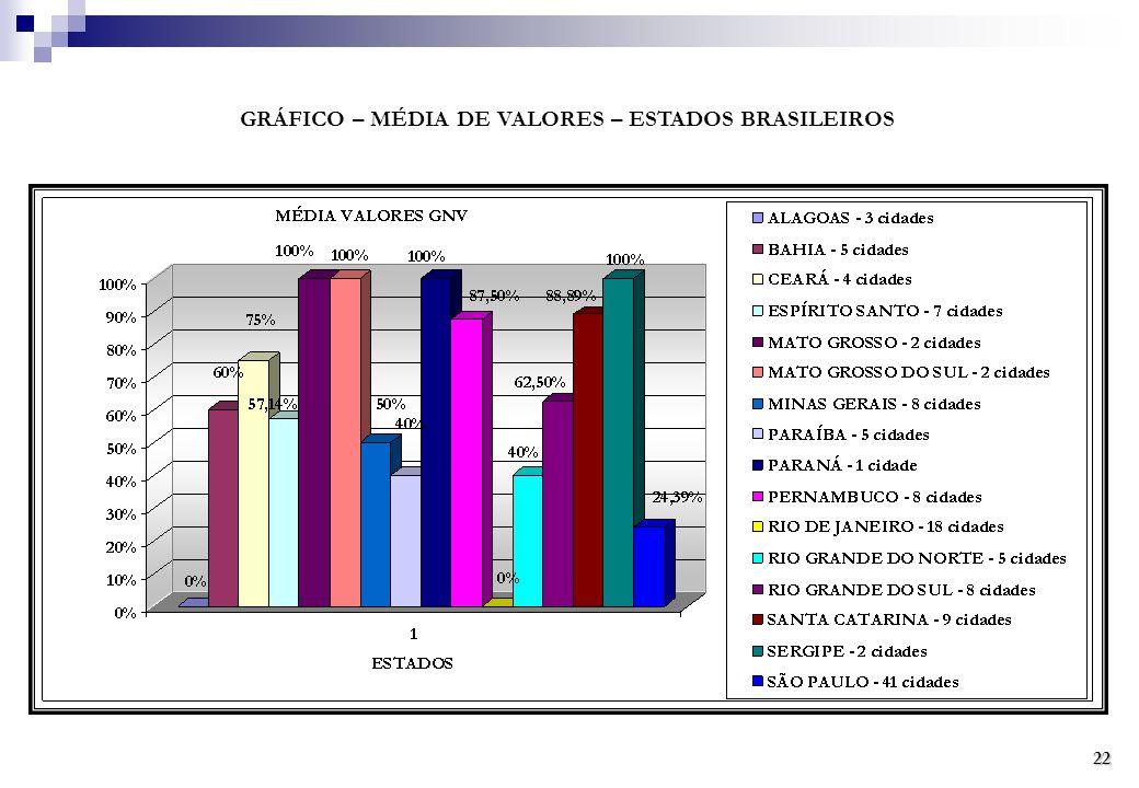 GRÁFICO – MÉDIA DE VALORES – ESTADOS BRASILEIROS 22