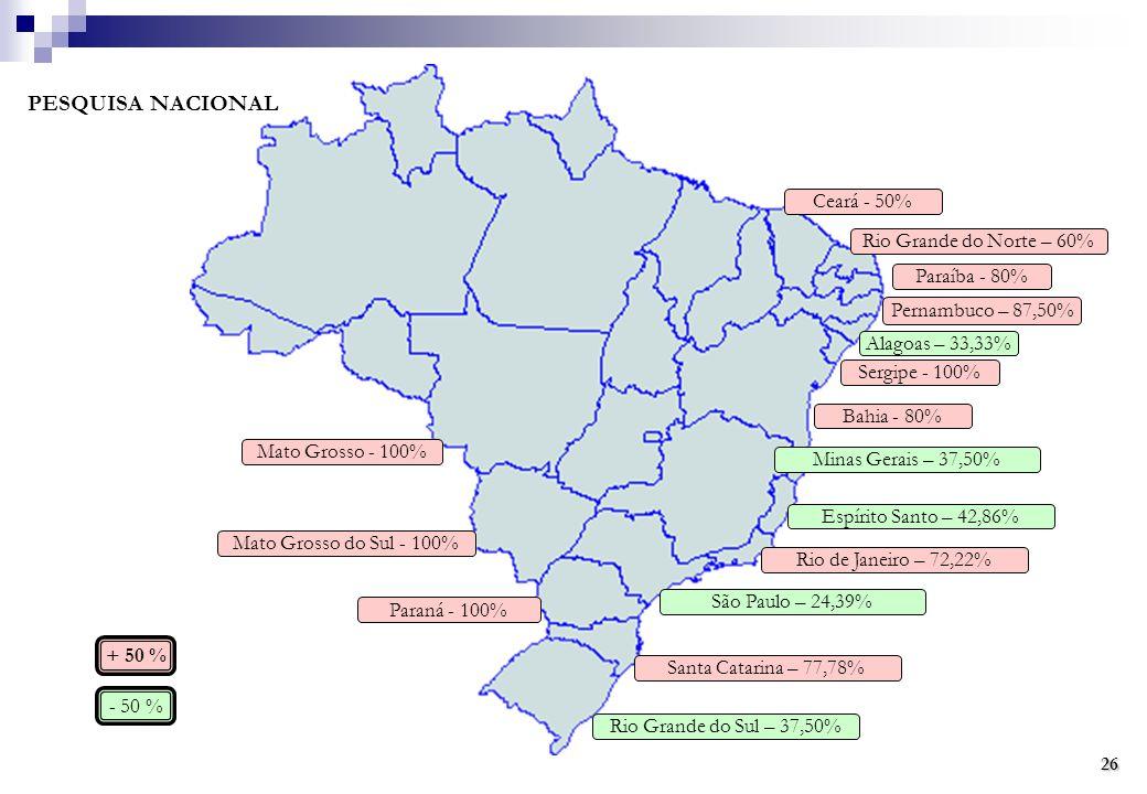 PESQUISA NACIONAL Rio Grande do Sul – 37,50% Santa Catarina – 77,78% São Paulo – 24,39% Rio de Janeiro – 72,22% Espírito Santo – 42,86% Bahia - 80% Sergipe - 100% Alagoas – 33,33% Pernambuco – 87,50% Paraíba - 80% Rio Grande do Norte – 60% Ceará - 50% Mato Grosso - 100% Mato Grosso do Sul - 100% Minas Gerais – 37,50% Paraná - 100% + 50 % - 50 % 26