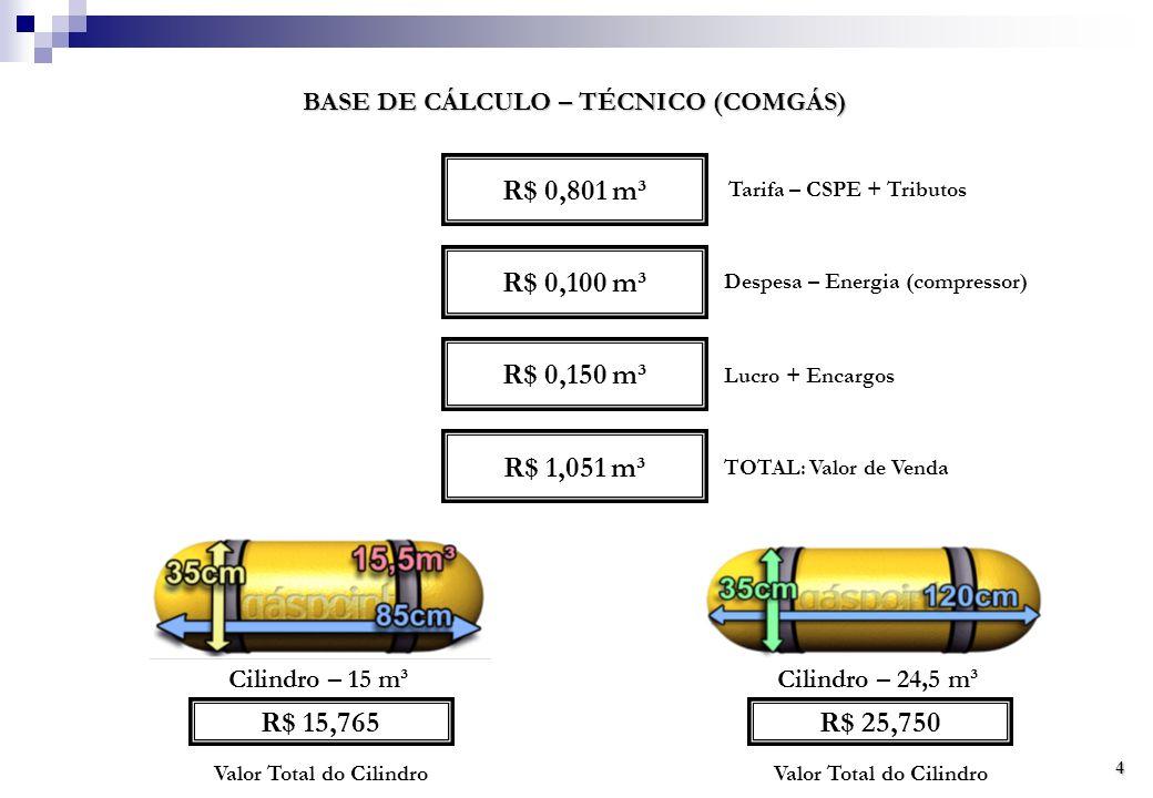 R$ 0,801 m³ BASE DE CÁLCULO – TÉCNICO (COMGÁS) R$ 0,100 m³ R$ 0,150 m³ Tarifa – CSPE + Tributos Despesa – Energia (compressor) Lucro + Encargos R$ 1,051 m³ TOTAL: Valor de Venda Cilindro – 15 m³Cilindro – 24,5 m³ R$ 15,765 Valor Total do Cilindro R$ 25,750 Valor Total do Cilindro 4