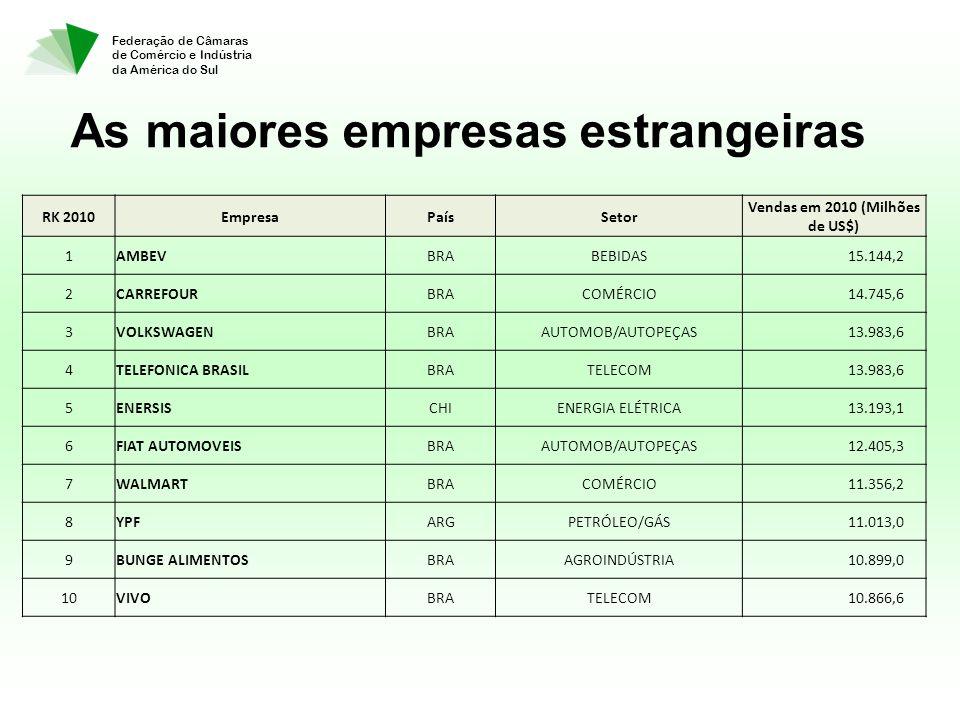 Federação de Câmaras de Comércio e Indústria da América do Sul RK 2010EmpresaPaísSetor Vendas em 2010 (Milhões de US$) 1AMBEVBRABEBIDAS 15.144,2 2CARREFOURBRACOMÉRCIO 14.745,6 3VOLKSWAGENBRAAUTOMOB/AUTOPEÇAS 13.983,6 4TELEFONICA BRASILBRATELECOM 13.983,6 5ENERSISCHIENERGIA ELÉTRICA 13.193,1 6FIAT AUTOMOVEISBRAAUTOMOB/AUTOPEÇAS 12.405,3 7WALMARTBRACOMÉRCIO 11.356,2 8YPFARGPETRÓLEO/GÁS 11.013,0 9BUNGE ALIMENTOSBRAAGROINDÚSTRIA 10.899,0 10VIVOBRATELECOM 10.866,6 As maiores empresas estrangeiras