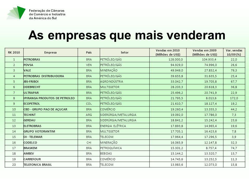 As empresas que mais venderam Federação de Câmaras de Comércio e Indústria da América do Sul RK 2010EmpresaPaísSetor Vendas em 2010 (Milhões de US$) Vendas em 2009 (Milhões de US$) Var.