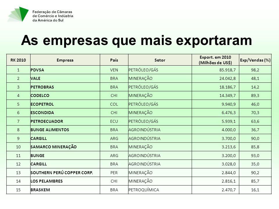 Federação de Câmaras de Comércio e Indústria da América do Sul As empresas que mais exportaram RK 2010EmpresaPaísSetor Export. em 2010 (Milhões de US$