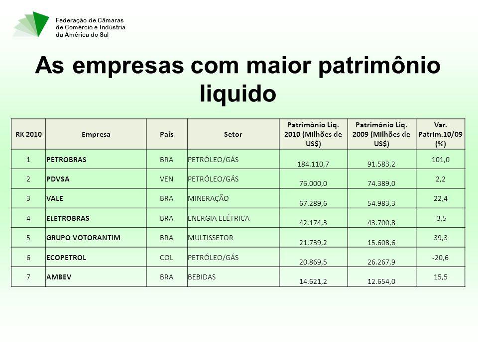 Federação de Câmaras de Comércio e Indústria da América do Sul As empresas com maior patrimônio liquido RK 2010EmpresaPaísSetor Patrimônio Liq. 2010 (