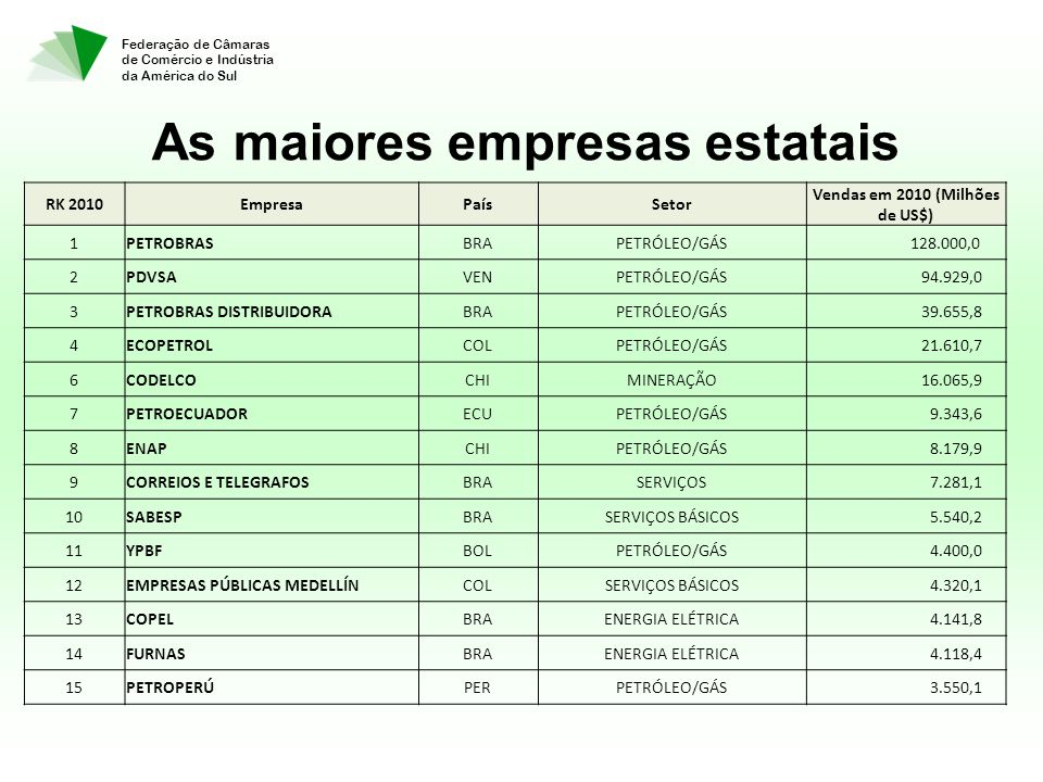 Federação de Câmaras de Comércio e Indústria da América do Sul As maiores empresas estatais RK 2010EmpresaPaísSetor Vendas em 2010 (Milhões de US$) 1PETROBRASBRAPETRÓLEO/GÁS 128.000,0 2PDVSAVENPETRÓLEO/GÁS 94.929,0 3PETROBRAS DISTRIBUIDORABRAPETRÓLEO/GÁS 39.655,8 4ECOPETROLCOLPETRÓLEO/GÁS 21.610,7 6CODELCOCHIMINERAÇÃO 16.065,9 7PETROECUADORECUPETRÓLEO/GÁS 9.343,6 8ENAPCHIPETRÓLEO/GÁS 8.179,9 9CORREIOS E TELEGRAFOSBRASERVIÇOS 7.281,1 10SABESPBRASERVIÇOS BÁSICOS 5.540,2 11YPBFBOLPETRÓLEO/GÁS 4.400,0 12EMPRESAS PÚBLICAS MEDELLÍNCOLSERVIÇOS BÁSICOS 4.320,1 13COPELBRAENERGIA ELÉTRICA 4.141,8 14FURNASBRAENERGIA ELÉTRICA 4.118,4 15PETROPERÚPERPETRÓLEO/GÁS 3.550,1