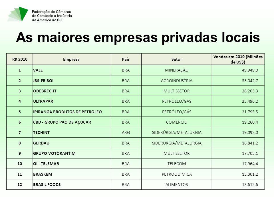 Federação de Câmaras de Comércio e Indústria da América do Sul RK 2010EmpresaPaísSetor Vendas em 2010 (Milhões de US$) 1VALEBRAMINERAÇÃO 49.949,0 2JBS-FRIBOIBRAAGROINDÚSTRIA 33.042,7 3ODEBRECHTBRAMULTISSETOR 28.203,3 4ULTRAPARBRAPETRÓLEO/GÁS 25.496,2 5IPIRANGA PRODUTOS DE PETROLEOBRAPETRÓLEO/GÁS 21.795,5 6CBD - GRUPO PAO DE AÇUCARBRACOMÉRCIO 19.260,4 7TECHINTARGSIDERÚRGIA/METALURGIA 19.092,0 8GERDAUBRASIDERÚRGIA/METALURGIA 18.841,2 9GRUPO VOTORANTIMBRAMULTISSETOR 17.705,1 10OI - TELEMARBRATELECOM 17.964,4 11BRASKEMBRAPETROQUÍMICA 15.301,2 12BRASIL FOODSBRAALIMENTOS 13.612,6 As maiores empresas privadas locais