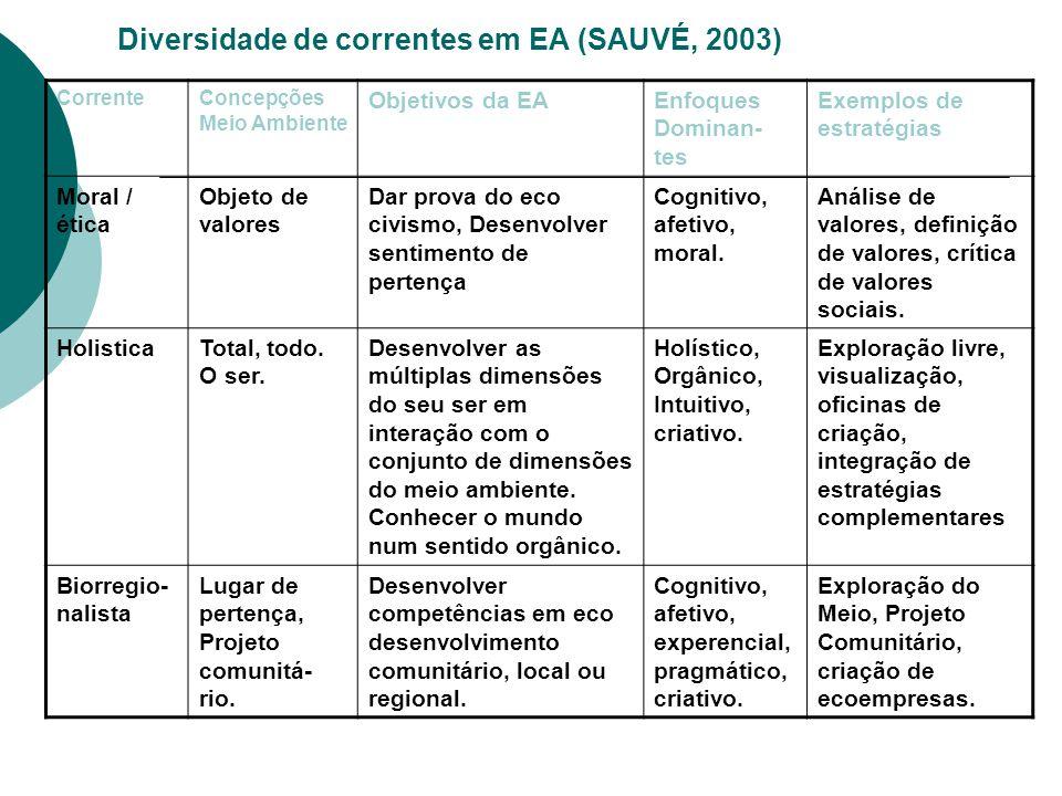 Diversidade de correntes em EA (SAUVÉ, 2003) CorrenteConcepções Meio Ambiente Objetivos da EAEnfoques Dominan- tes Exemplos de estratégias Moral / éti