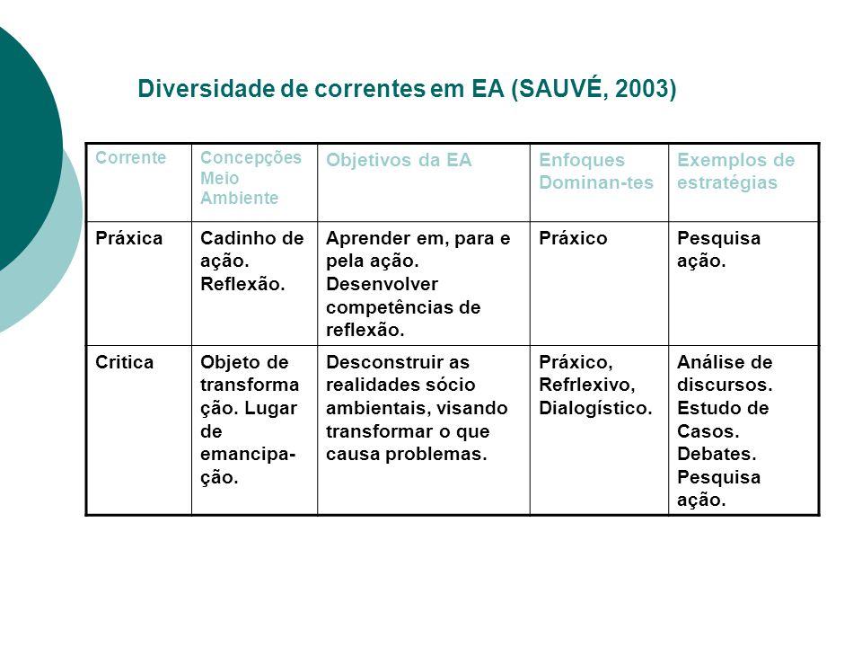 Diversidade de correntes em EA (SAUVÉ, 2003) CorrenteConcepções Meio Ambiente Objetivos da EAEnfoques Dominan-tes Exemplos de estratégias PráxicaCadin