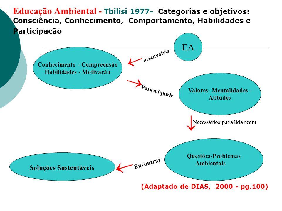 Educação Ambiental - Tbilisi 1977- Categorias e objetivos: Consciência, Conhecimento, Comportamento, Habilidades e Participação EA Conhecimento - Comp