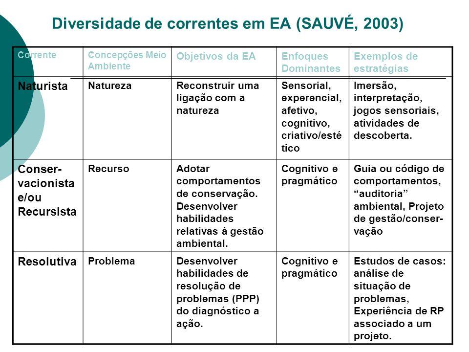 Diversidade de correntes em EA (SAUVÉ, 2003) CorrenteConcepções Meio Ambiente Objetivos da EAEnfoques Dominante s Exemplos de estratégias SistêmicaSistemaDesenvolver o pensamento sistêmico: análise e síntese para visão global.