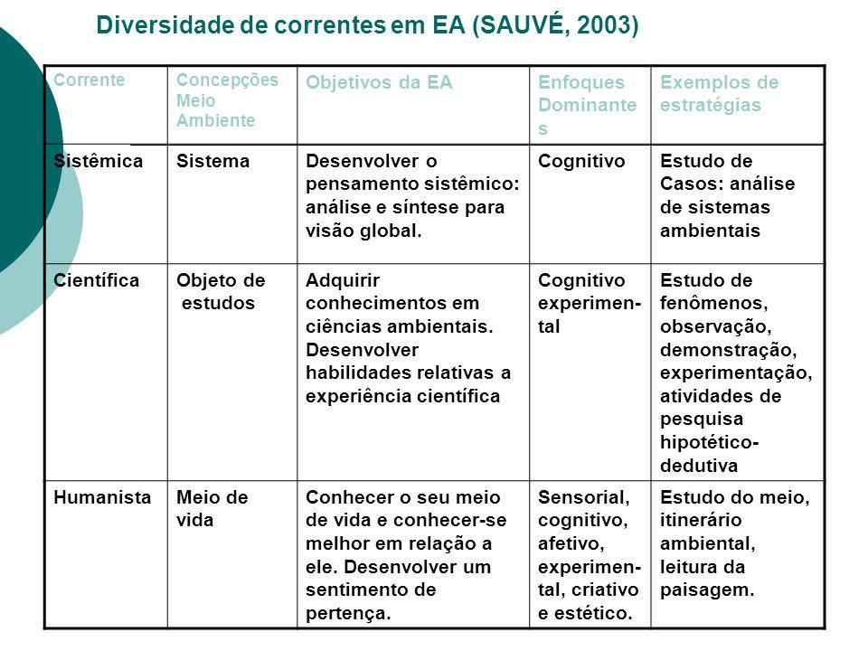 Diversidade de correntes em EA (SAUVÉ, 2003) CorrenteConcepções Meio Ambiente Objetivos da EAEnfoques Dominante s Exemplos de estratégias SistêmicaSis