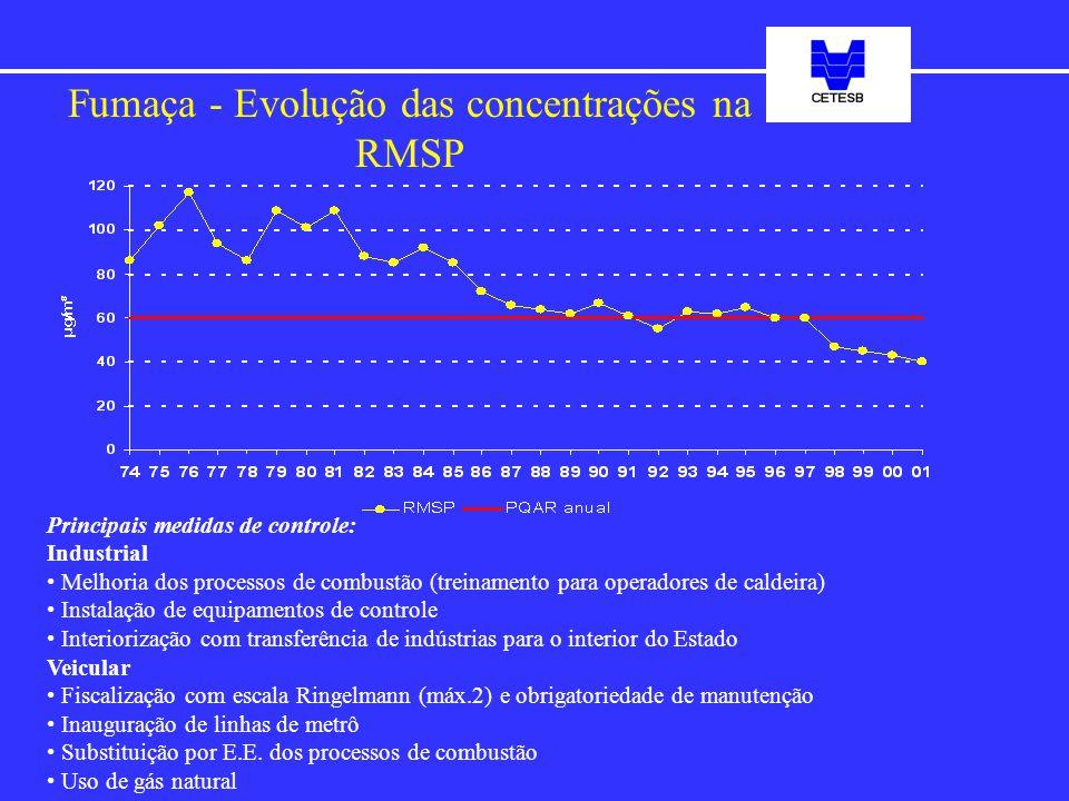 Fumaça - Evolução das concentrações na RMSP Principais medidas de controle: Industrial Melhoria dos processos de combustão (treinamento para operadore