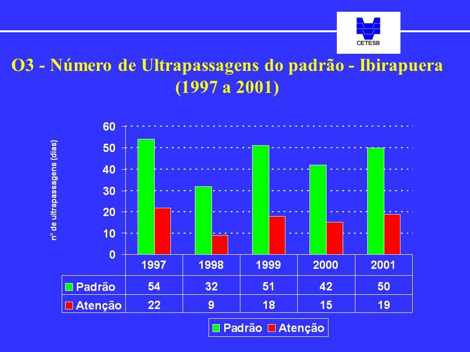 O3 - Número de Ultrapassagens do padrão - Ibirapuera (1997 a 2001)
