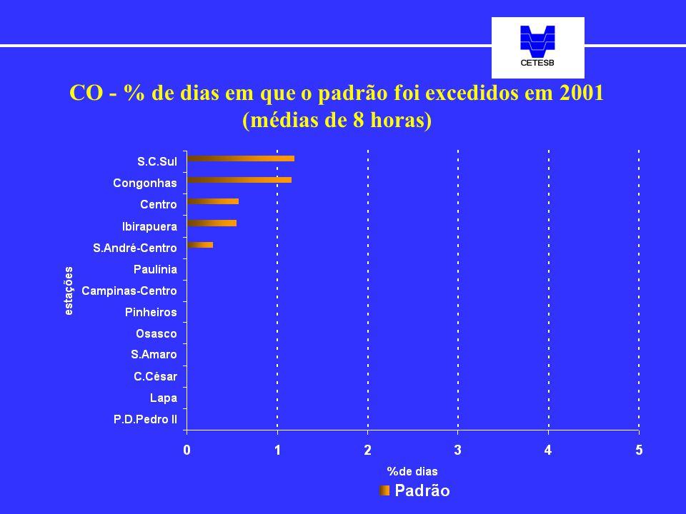 CO - % de dias em que o padrão foi excedidos em 2001 (médias de 8 horas)