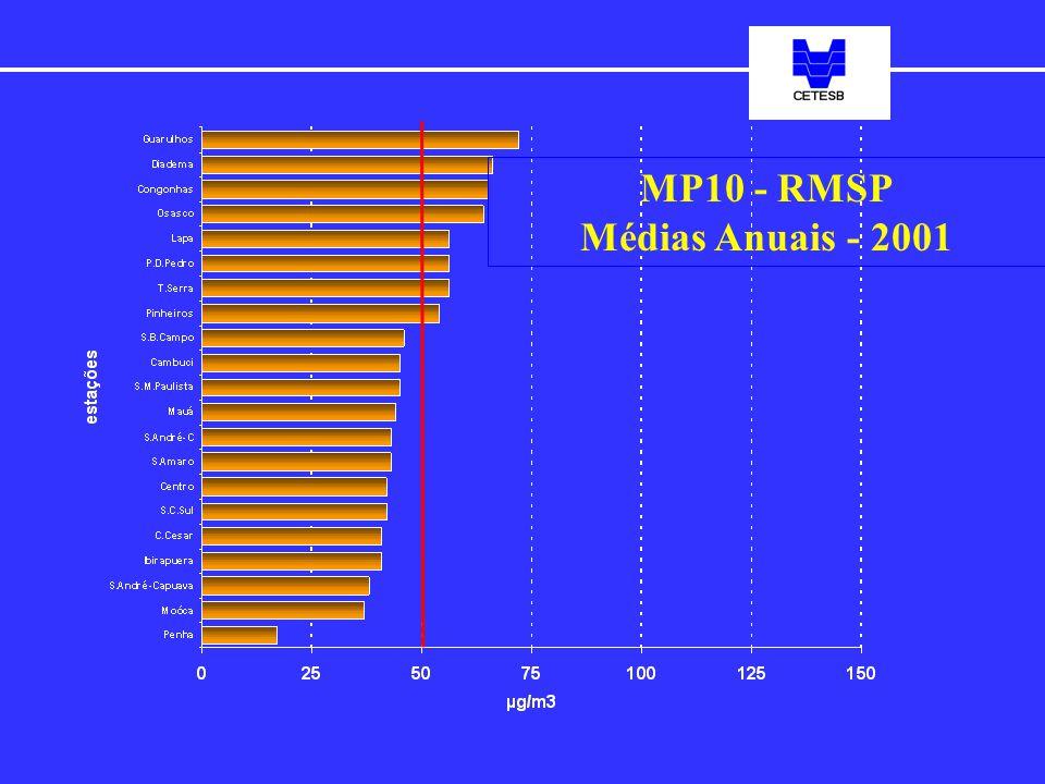 MP10 - RMSP Médias Anuais - 2001