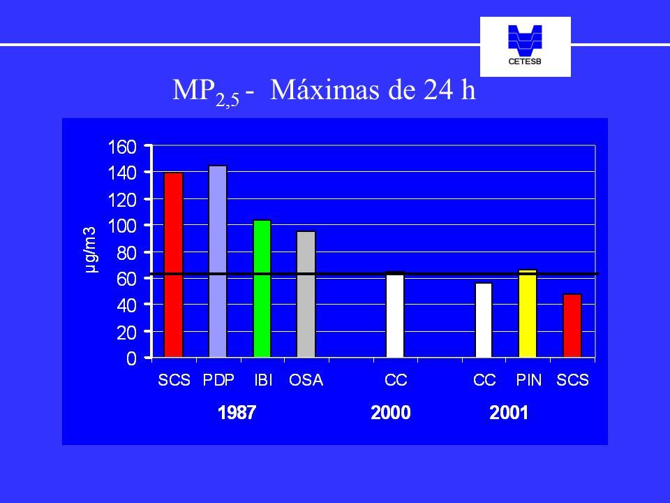 MP 2,5 - Máximas de 24 h