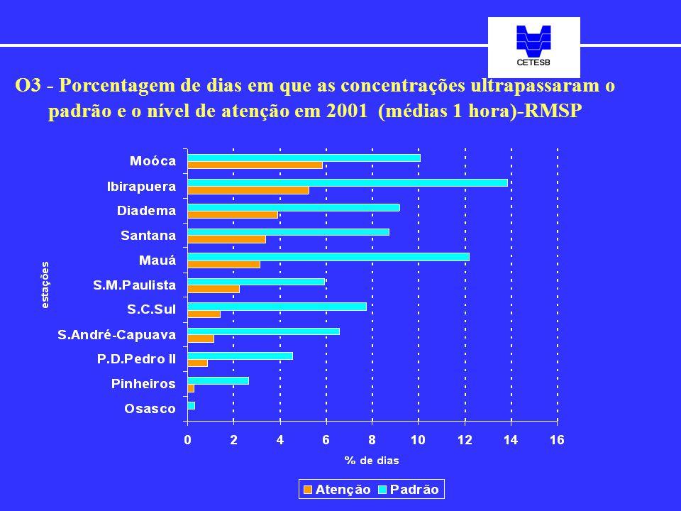 O3 - Porcentagem de dias em que as concentrações ultrapassaram o padrão e o nível de atenção em 2001 (médias 1 hora)-RMSP