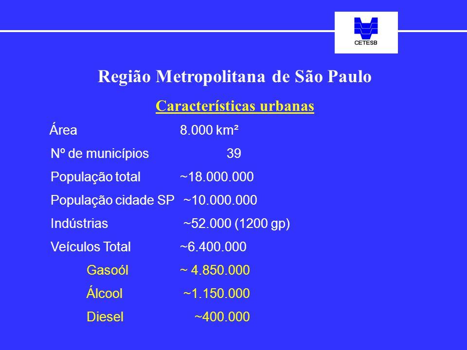Região Metropolitana de São Paulo Características urbanas Área 8.000 km² Nº de municípios39 População total~18.000.000 População cidade SP ~10.000.000 Indústrias ~52.000 (1200 gp) Veículos Total~6.400.000 Gasoól~ 4.850.000 Álcool ~1.150.000 Diesel ~400.000