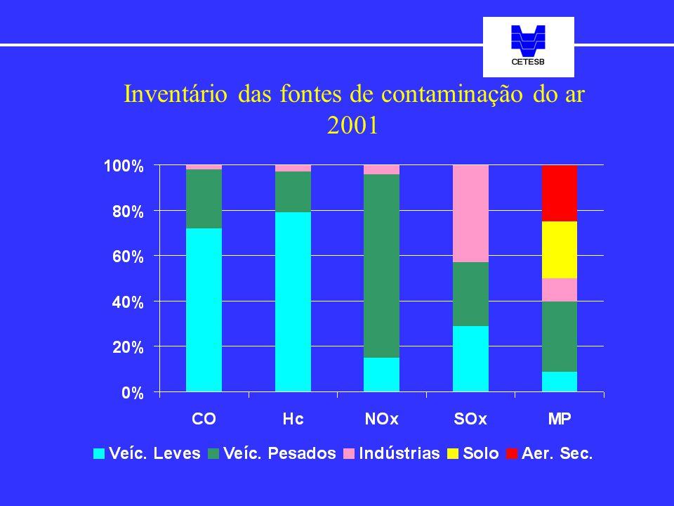 Inventário das fontes de contaminação do ar 2001
