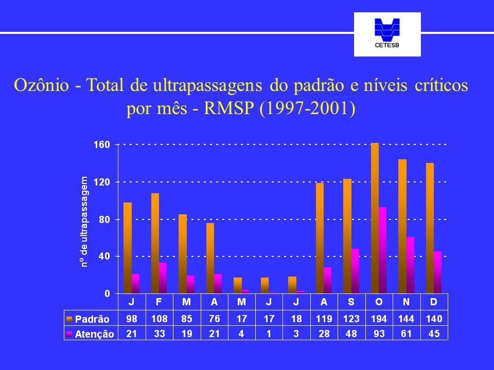Ozônio - Total de ultrapassagens do padrão e níveis críticos por mês - RMSP (1997-2001)