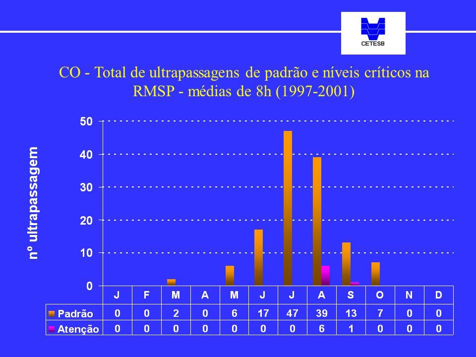 CO - Total de ultrapassagens de padrão e níveis críticos na RMSP - médias de 8h (1997-2001)