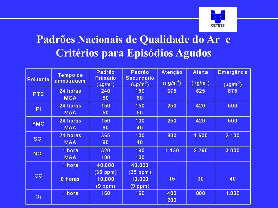 Padrões Nacionais de Qualidade do Ar e Critérios para Episódios Agudos