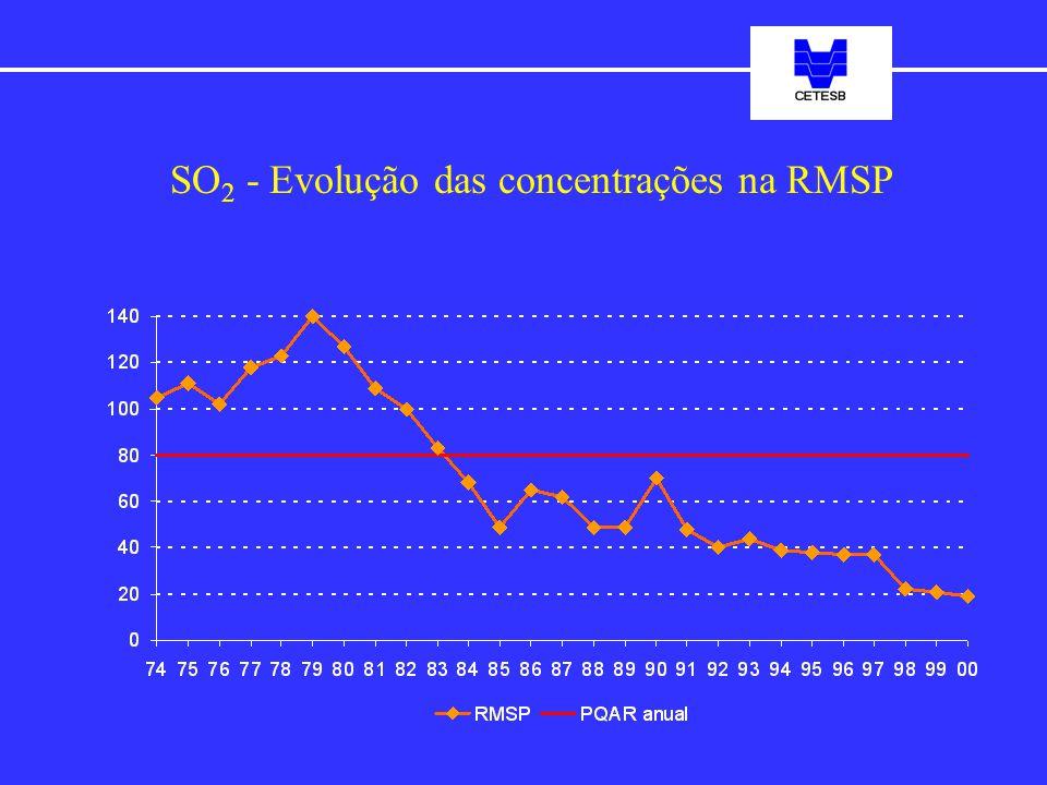 SO 2 - Evolução das concentrações na RMSP