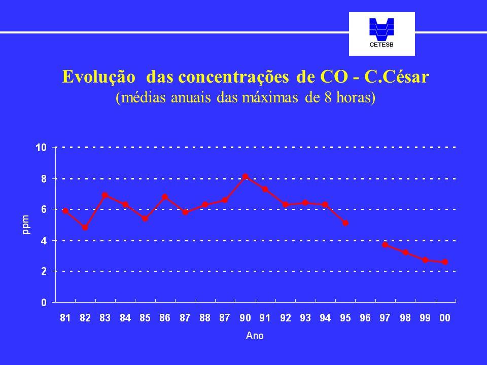 Evolução das concentrações de CO - C.César (médias anuais das máximas de 8 horas)