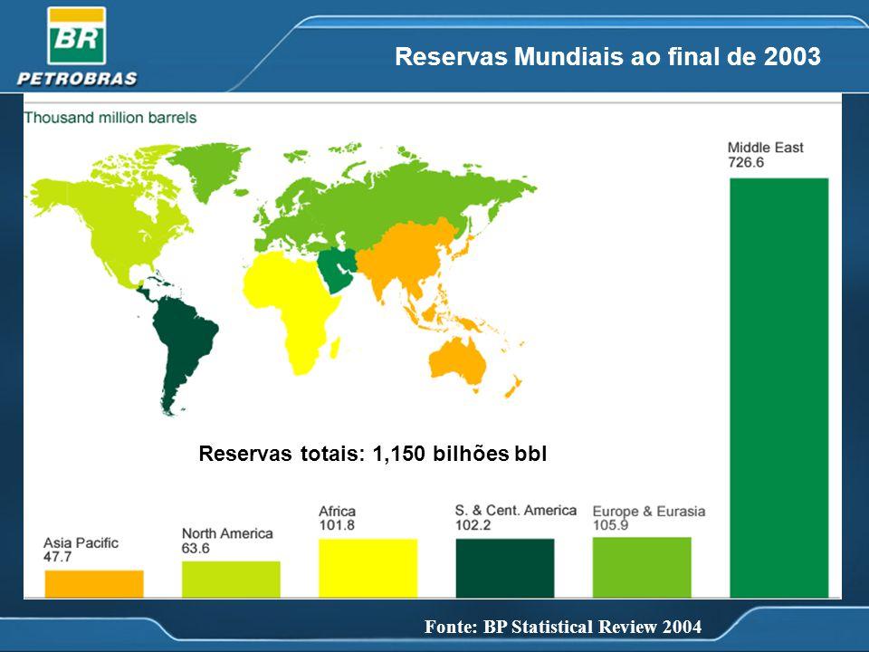 Fonte: BP Statistical Review 2004 Distribuição das Reservas Mundiais