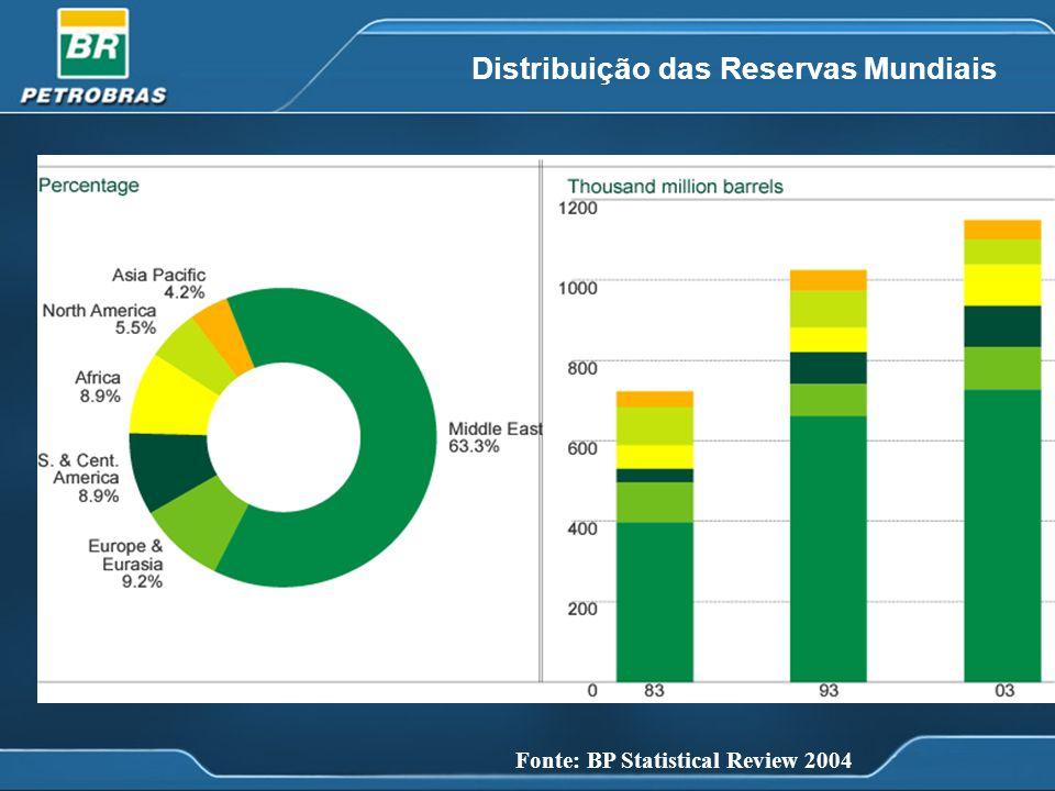 Fonte: BP Statistical Review 2004 Razão Reservas/Produção