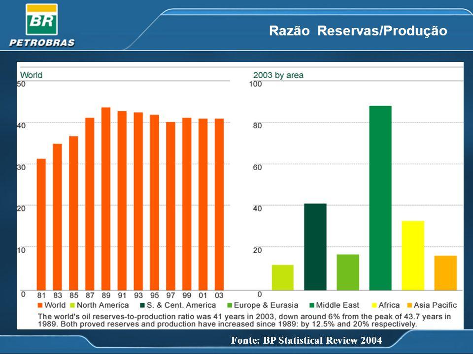US$ MILHÕES (Dólares correntes corrigidos pela Inflação Americana – PPI Index) Investimentos Totais: US$ 117,2 bilhões E&P 59% ABAST 26% OUTROS 15% 2003 Refinarias / E&P no mar Auge da Bacia de Campos Águas Profundas / Bolívia-Brasil / Perez- Companc Investimentos históricos da PETROBRAS