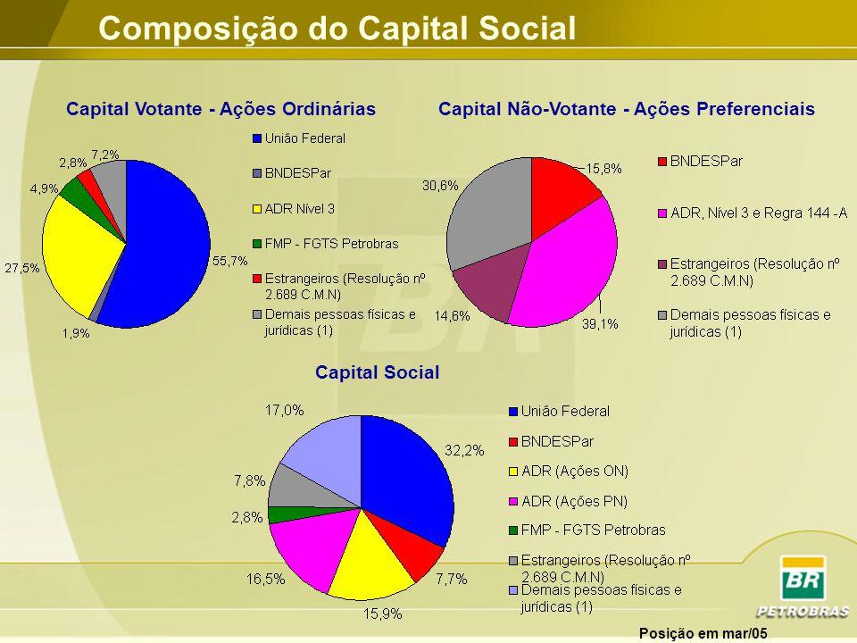 Produção de Petróleo Milhões de boepd 10 cias - 26,2