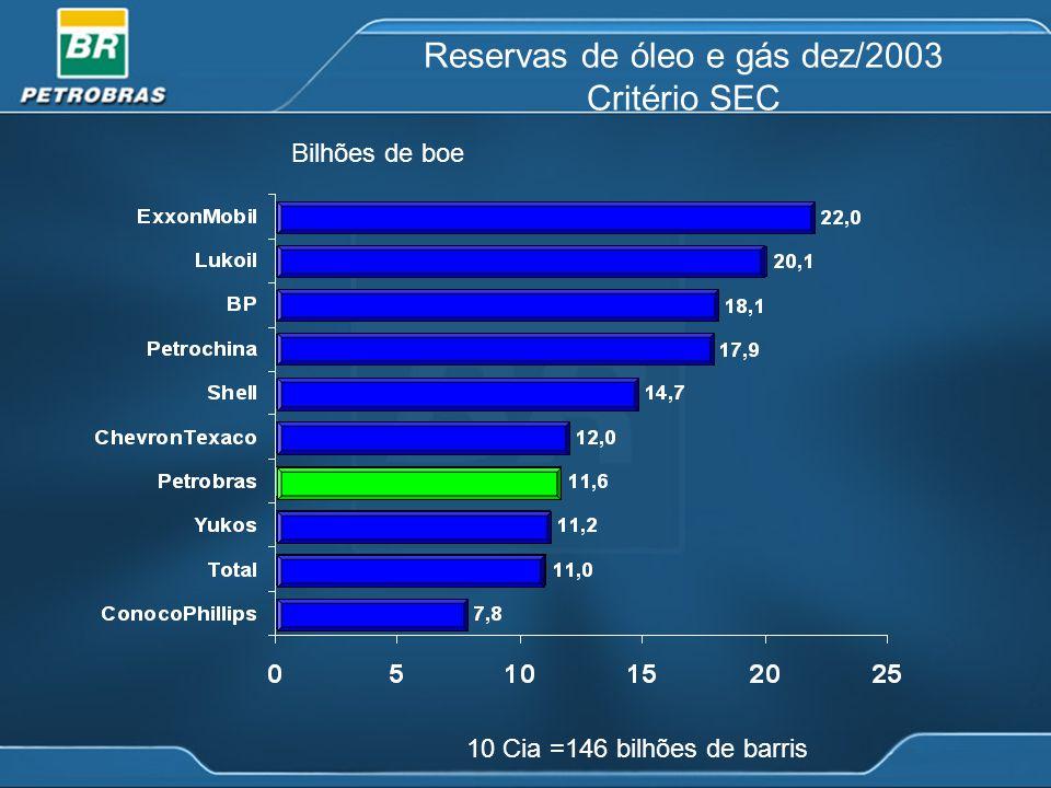 Produção de Óleo da Petrobras x Demanda Nacional (*) Estimativa Petrobras considerando um crescimento da demanda de 2,4 % ao ano 52 % 91%91%91%91% 10 0 % Produção Petrobras/ Consumo de derivados Produção Petrobras Consumo de derivados 11 4 % 70%70%70%70%