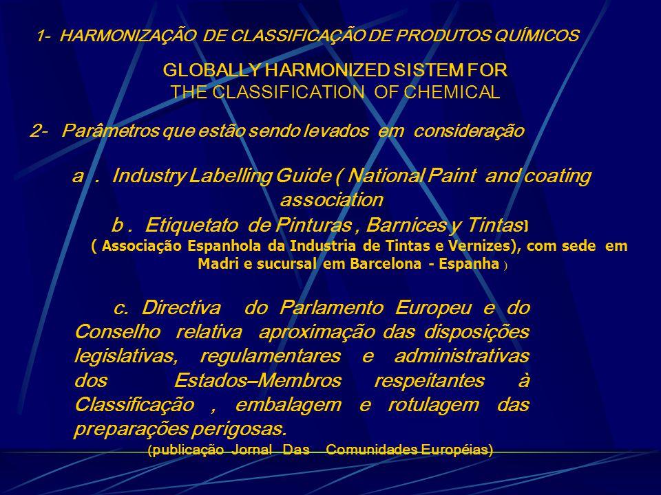 1- HARMONIZAÇÃO DE CLASSIFICAÇÃO DE PRODUTOS QUÍMICOS GLOBALLY HARMONIZED SISTEM FOR THE CLASSIFICATION OF CHEMICAL 2- Parâmetros que estão sendo levados em consideração a.