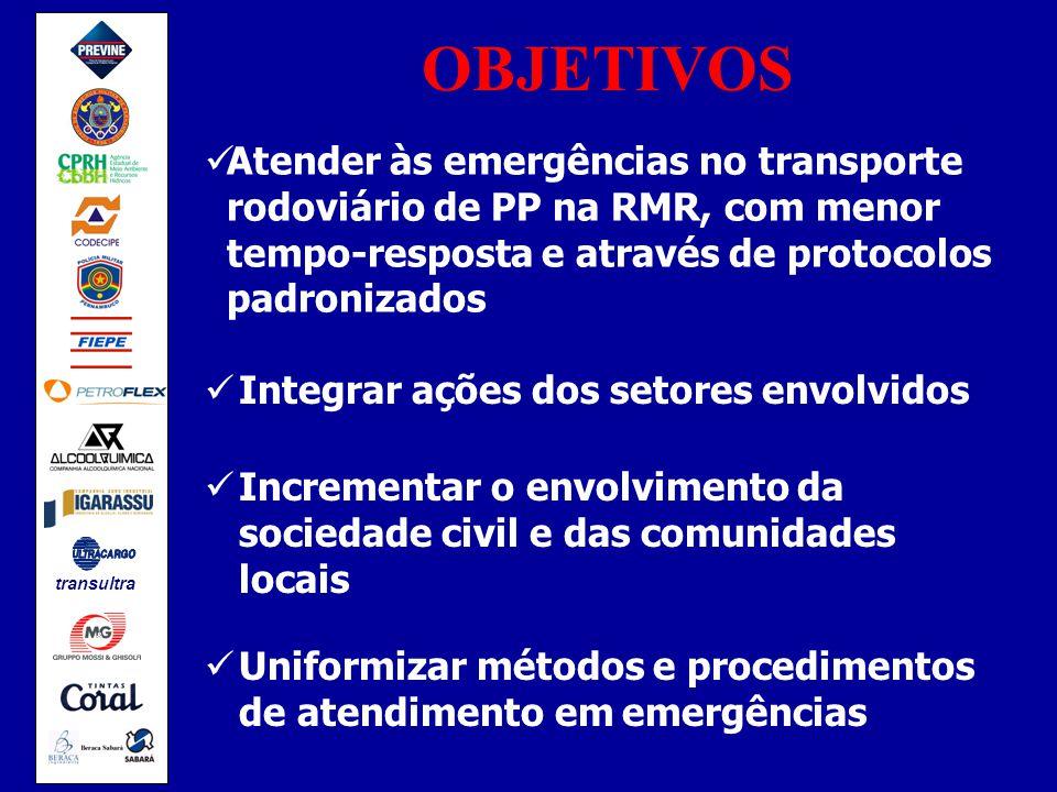 OBJETIVOS Atender às emergências no transporte rodoviário de PP na RMR, com menor tempo-resposta e através de protocolos padronizados Integrar ações dos setores envolvidos Incrementar o envolvimento da sociedade civil e das comunidades locais Uniformizar métodos e procedimentos de atendimento em emergências transultra