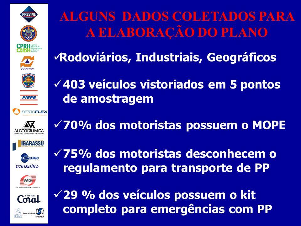 ALGUNS DADOS COLETADOS PARA A ELABORAÇÃO DO PLANO Rodoviários, Industriais, Geográficos 403 veículos vistoriados em 5 pontos de amostragem 70% dos motoristas possuem o MOPE 75% dos motoristas desconhecem o regulamento para transporte de PP 29 % dos veículos possuem o kit completo para emergências com PP transultra