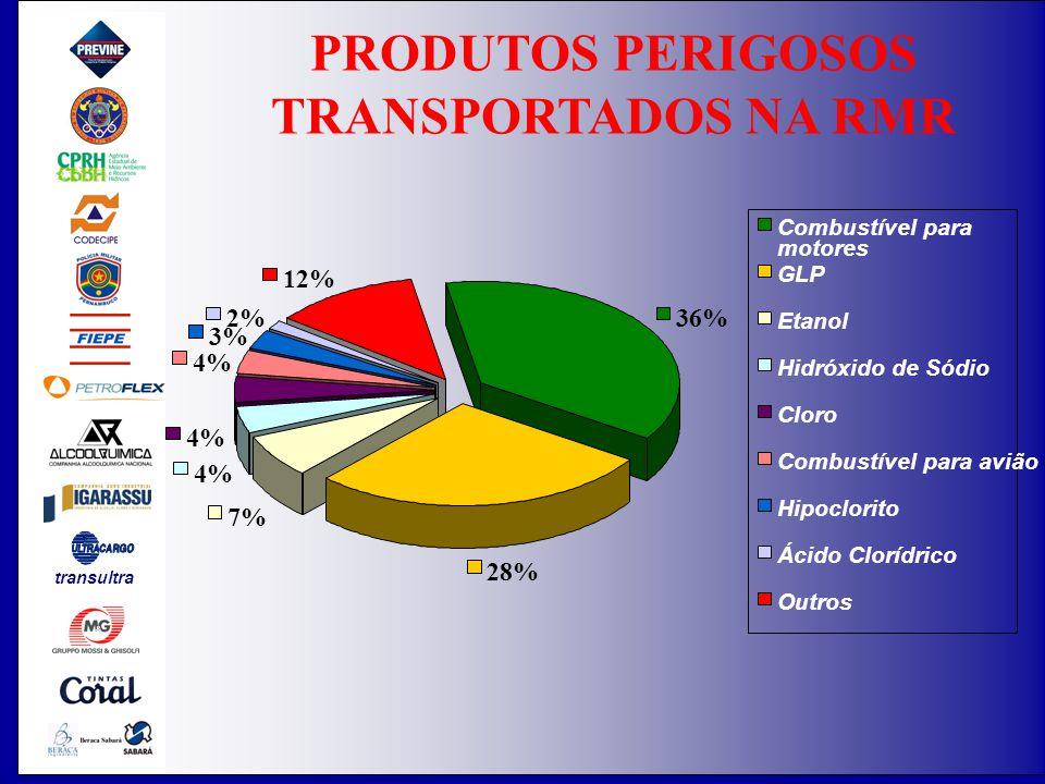 PRODUTOS PERIGOSOS TRANSPORTADOS NA RMR 36% 28% 7% 4% 3% 2% 12% Combustível para motores GLP Etanol Hidróxido de Sódio Cloro Combustível para avião Hipoclorito Ácido Clorídrico Outros transultra
