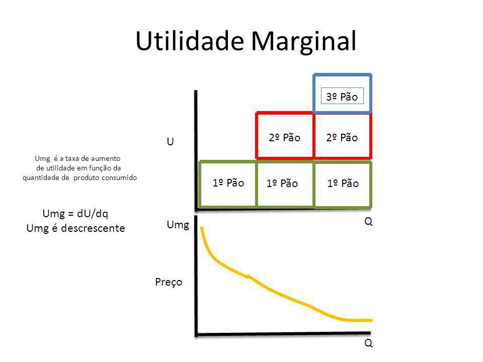 Utilidade Marginal U Q Q Umg 1º Pão 2º Pão 3º Pão Umg é a taxa de aumento de utilidade em função da quantidade de produto consumido Umg = dU/dq Umg é