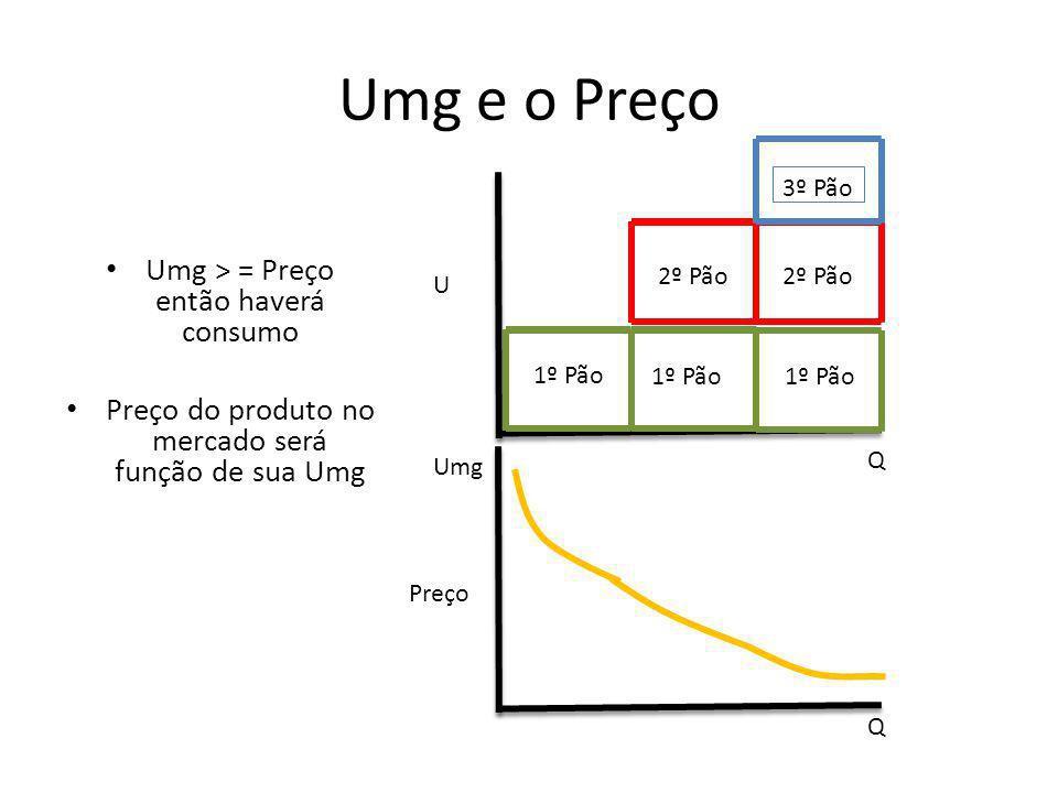 Umg e o Preço Umg > = Preço então haverá consumo Preço do produto no mercado será função de sua Umg U Q Q Umg 1º Pão 2º Pão 3º Pão Preço