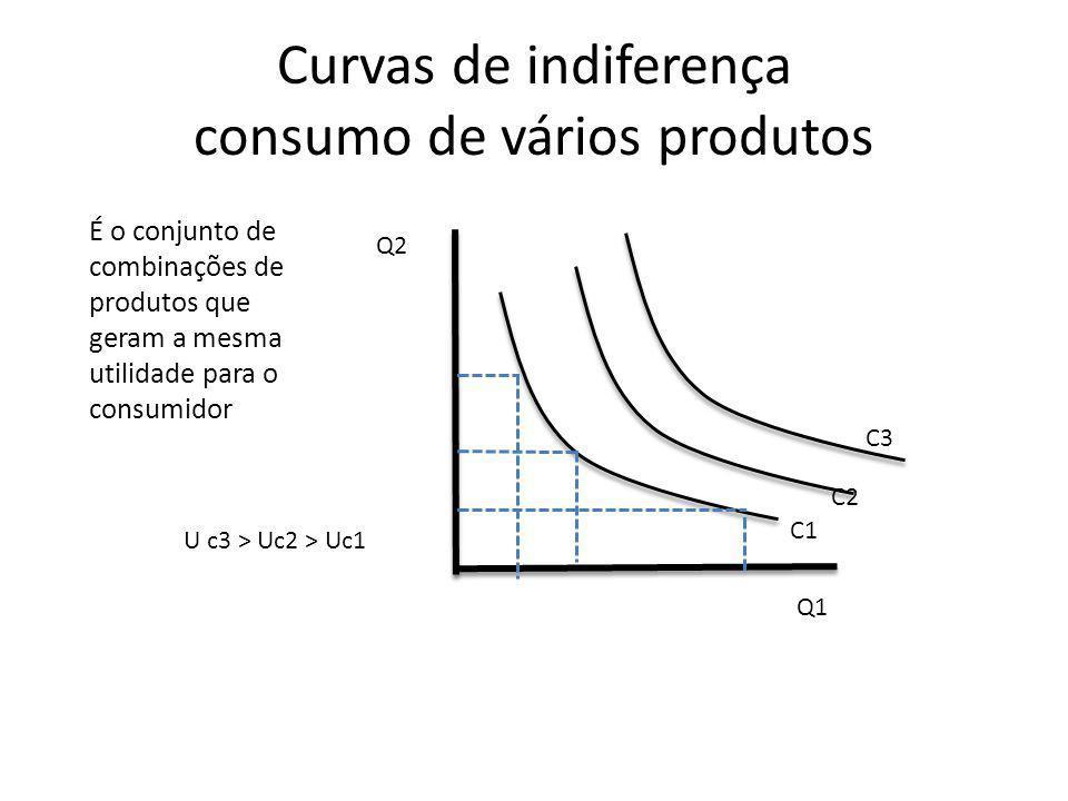 Curvas de indiferença consumo de vários produtos É o conjunto de combinações de produtos que geram a mesma utilidade para o consumidor Q2 Q1 C1 C2 C3