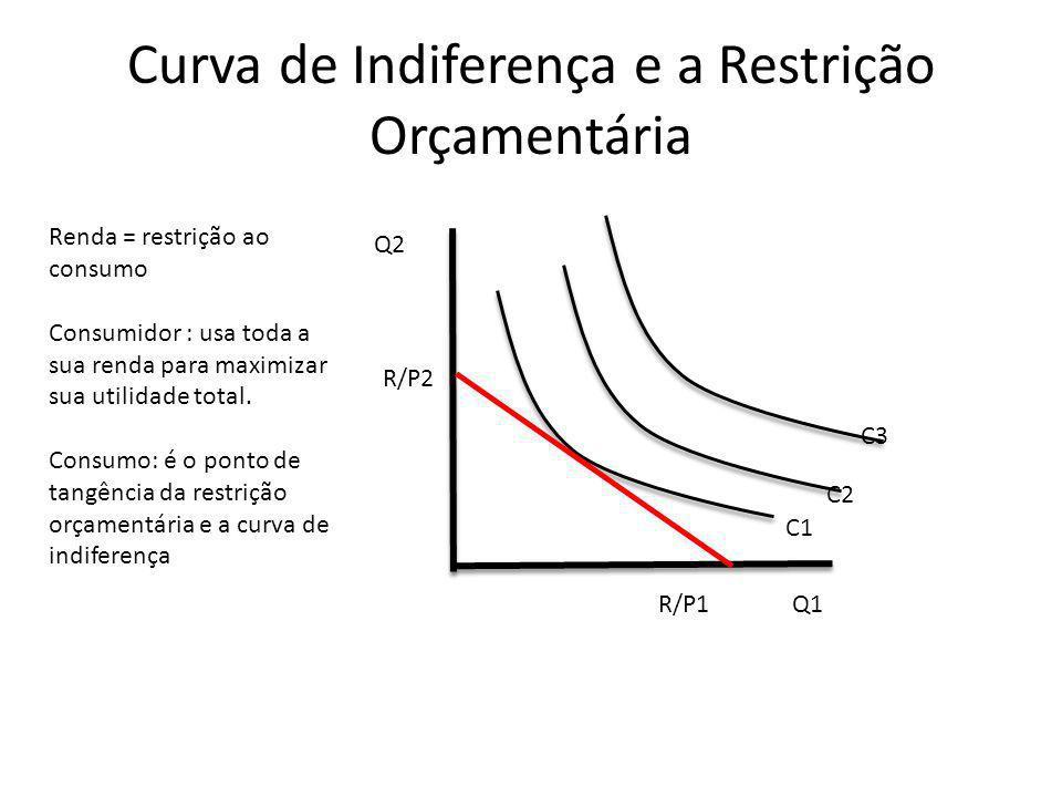 Curva de Indiferença e a Restrição Orçamentária Q2 Q1 C1 C2 C3 Renda = restrição ao consumo Consumidor : usa toda a sua renda para maximizar sua utili