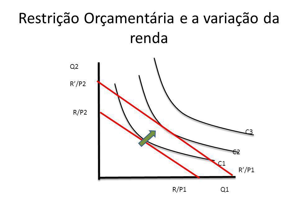 Restrição Orçamentária e a variação da renda Q2 Q1 C1 C2 R/P1 R/P2 C3 R/P2 R/P1