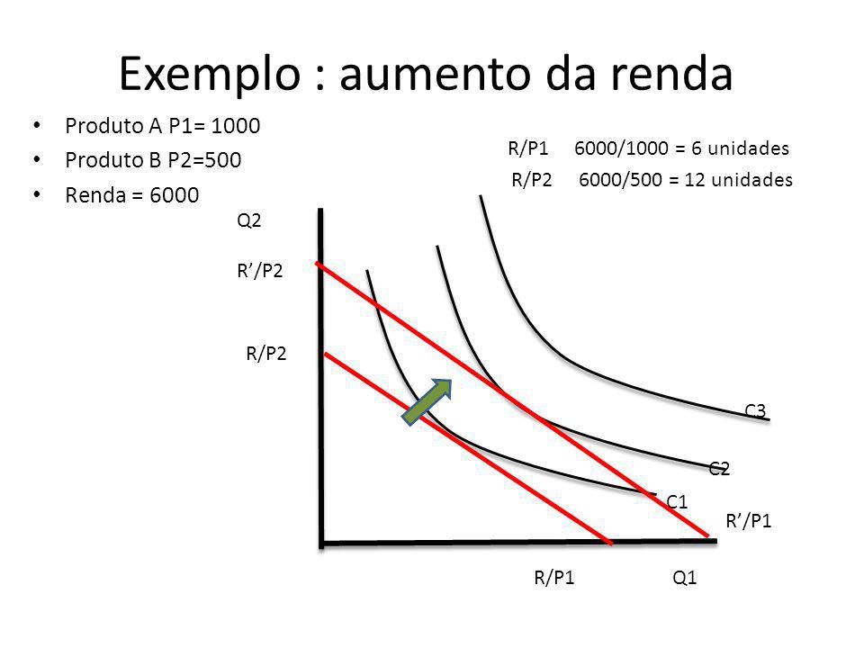 Exemplo : aumento da renda Produto A P1= 1000 Produto B P2=500 Renda = 6000 R/P1 6000/1000 = 6 unidades R/P2 6000/500 = 12 unidades Q2 Q1 C1 C2 R/P1 R