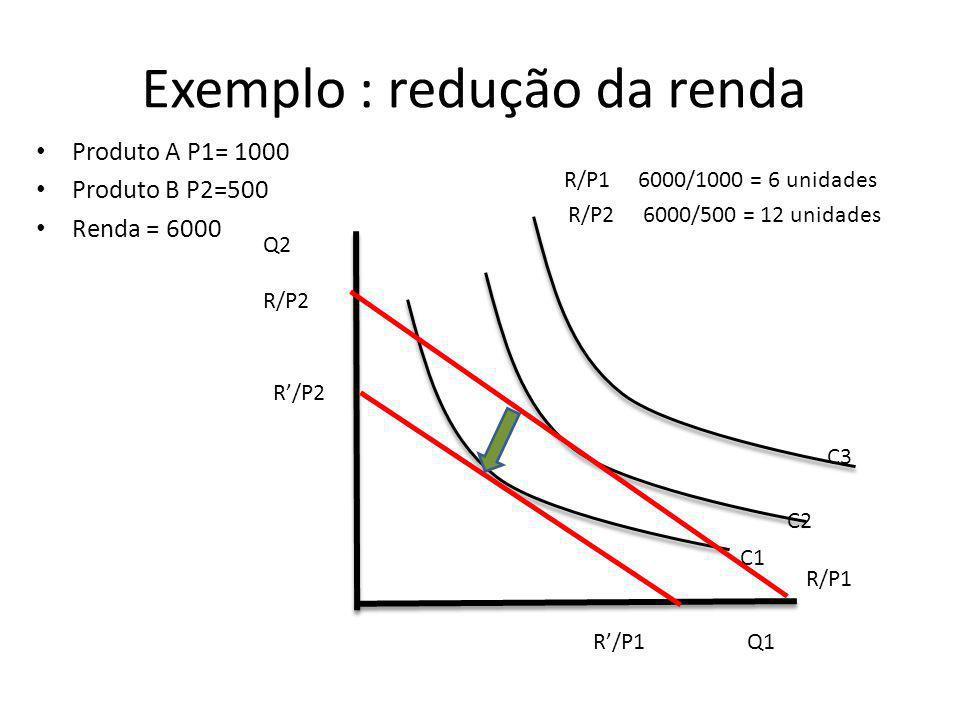 Exemplo : redução da renda Produto A P1= 1000 Produto B P2=500 Renda = 6000 R/P1 6000/1000 = 6 unidades R/P2 6000/500 = 12 unidades Q2 Q1 C1 C2 R/P1 R