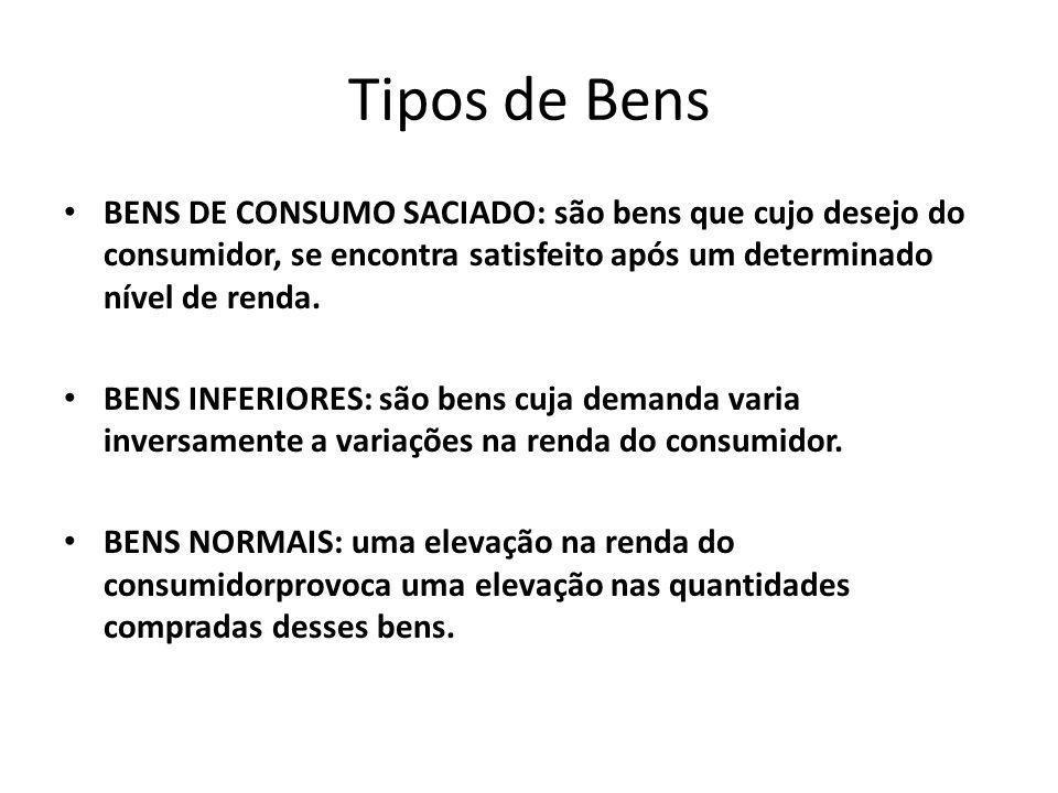 Tipos de Bens BENS DE CONSUMO SACIADO: são bens que cujo desejo do consumidor, se encontra satisfeito após um determinado nível de renda. BENS INFERIO
