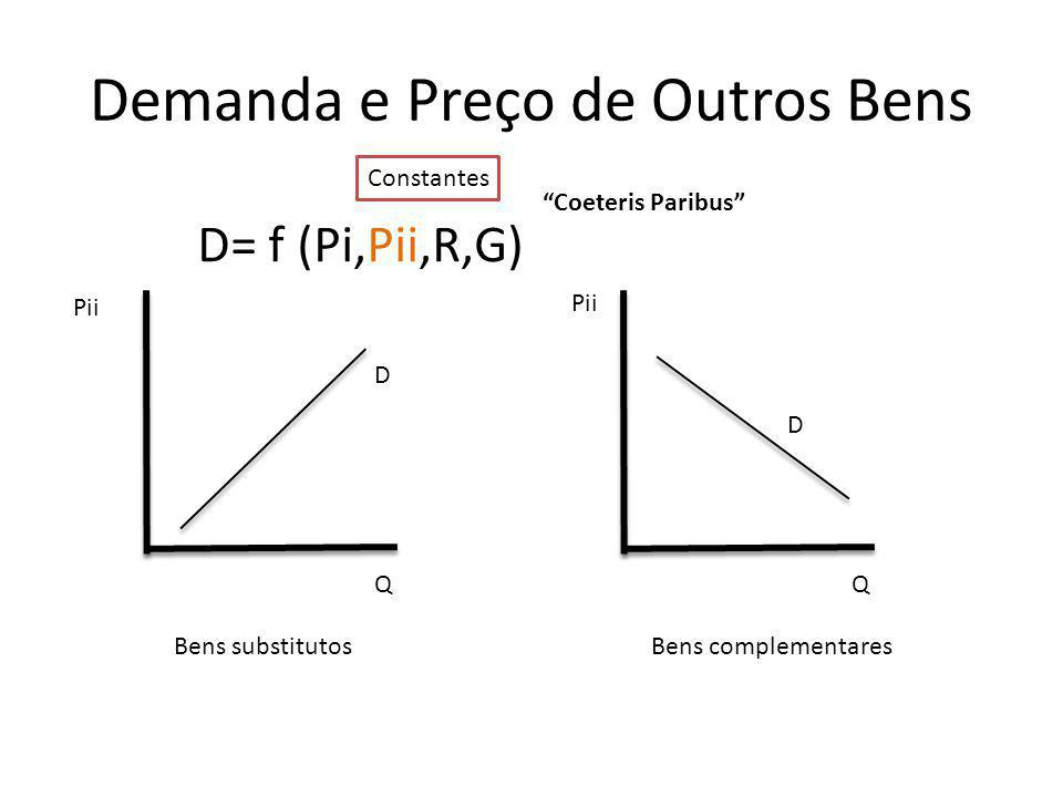 Demanda e Preço de Outros Bens Pii Q D Q D Bens complementaresBens substitutos D= f (Pi,Pii,R,G) Constantes Coeteris Paribus Pii